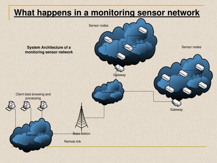 What happens in a monitoring sensor network