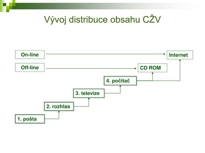 Vývoj distribuce obsahu CŽV