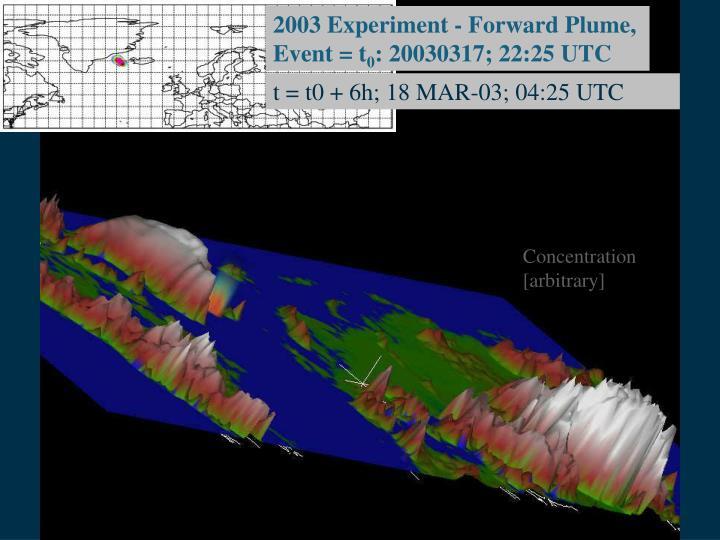 2003 Experiment - Forward Plume,