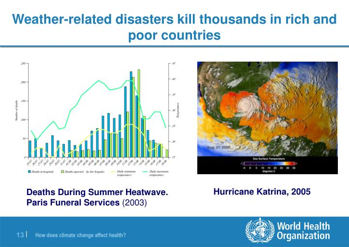 Weather-related disasters kill thousands in rich and poor countries