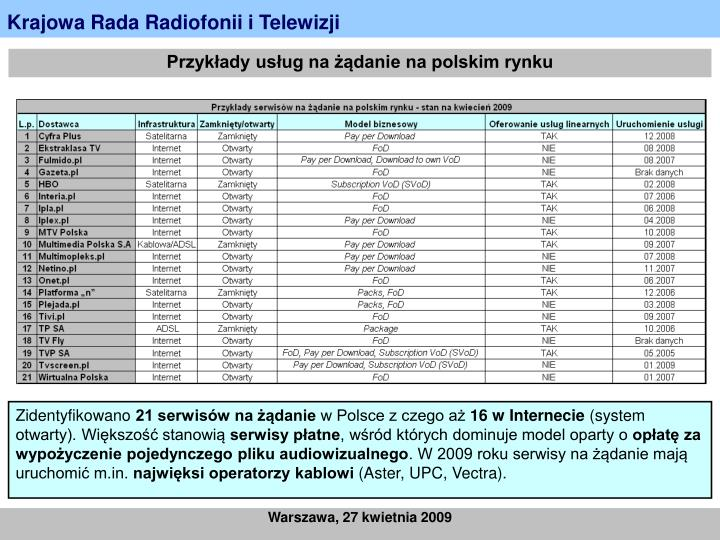Przykłady usług na żądanie na polskim rynku