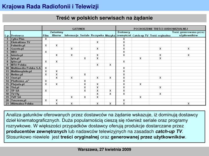 Treść w polskich serwisach na żądanie