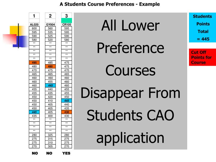 A Students Course Preferences - Example