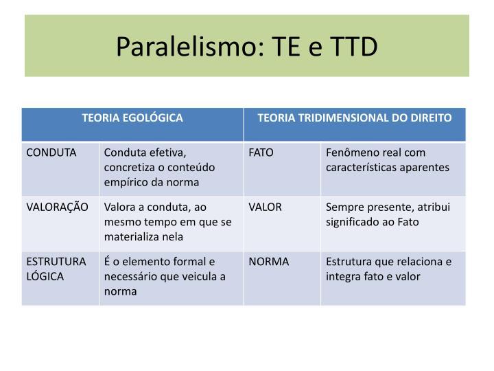 Paralelismo: TE e TTD