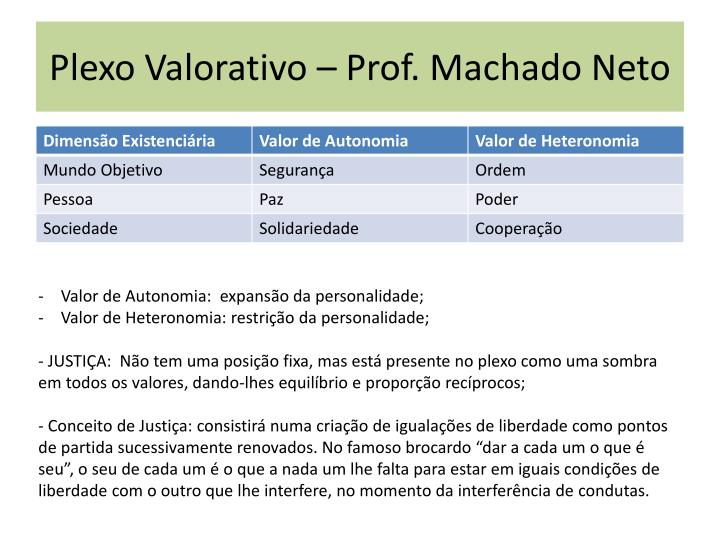 Plexo Valorativo – Prof. Machado Neto