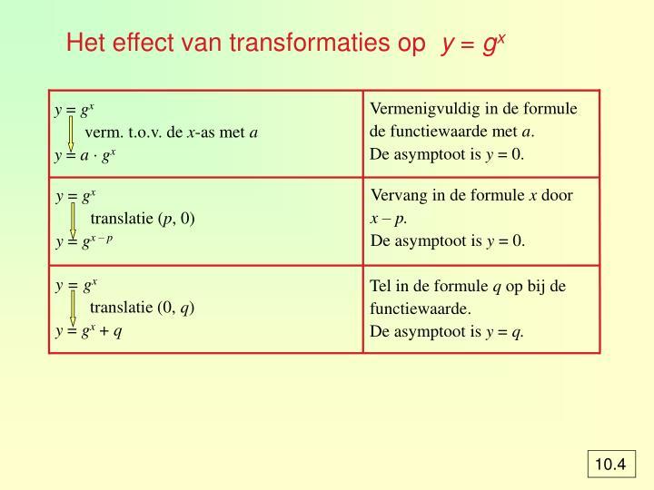 Het effect van transformaties op