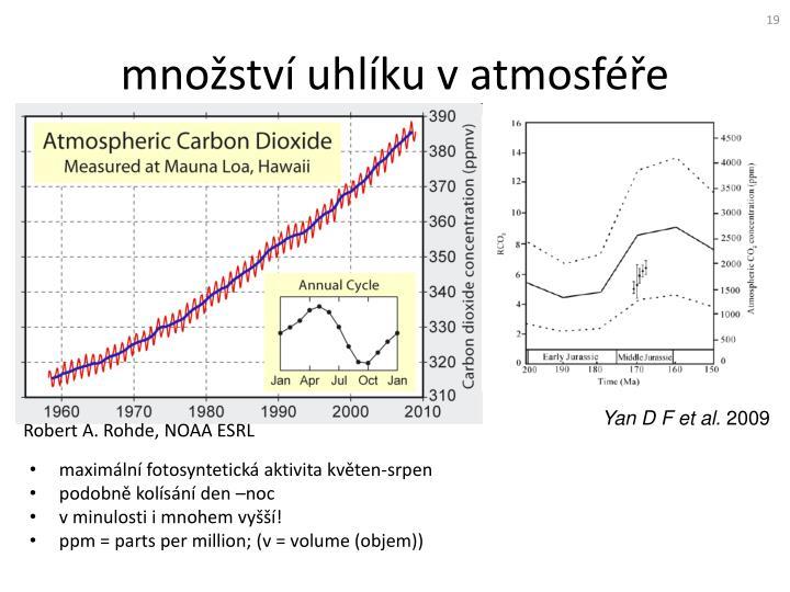 množství uhlíku v atmosféře