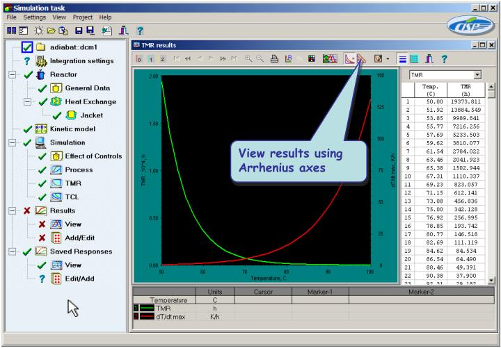 View results using Arrhenius axes