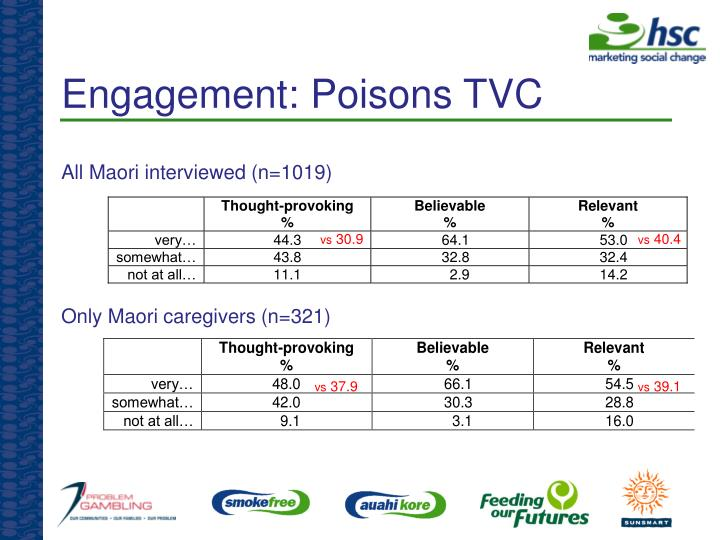 Engagement: Poisons TVC