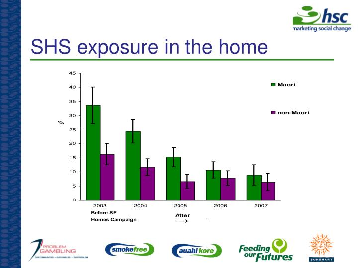 SHS exposure in the home
