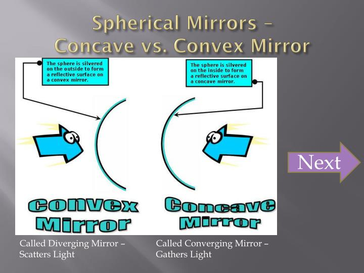 Spherical Mirrors –