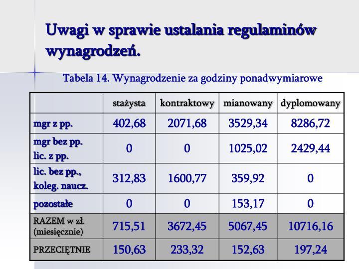 Uwagi w sprawie ustalania regulaminów wynagrodzeń