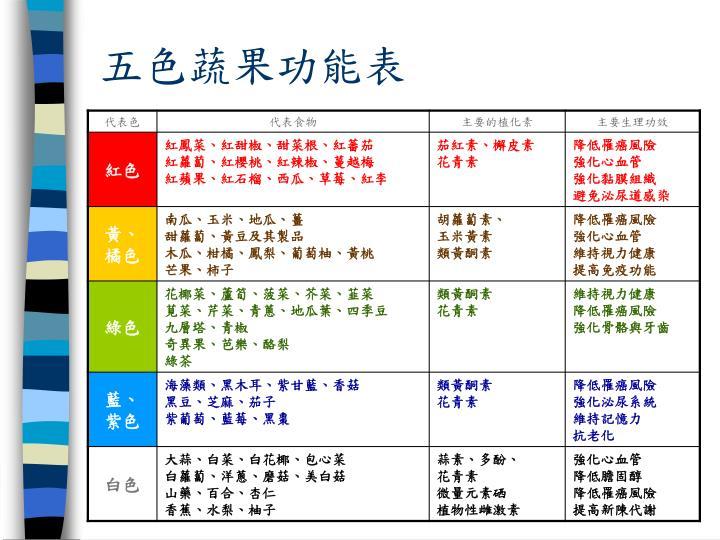 五色蔬果功能表