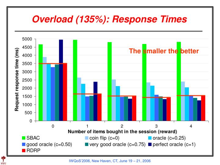 Overload (135%): Response Times
