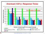 overload 135 response times