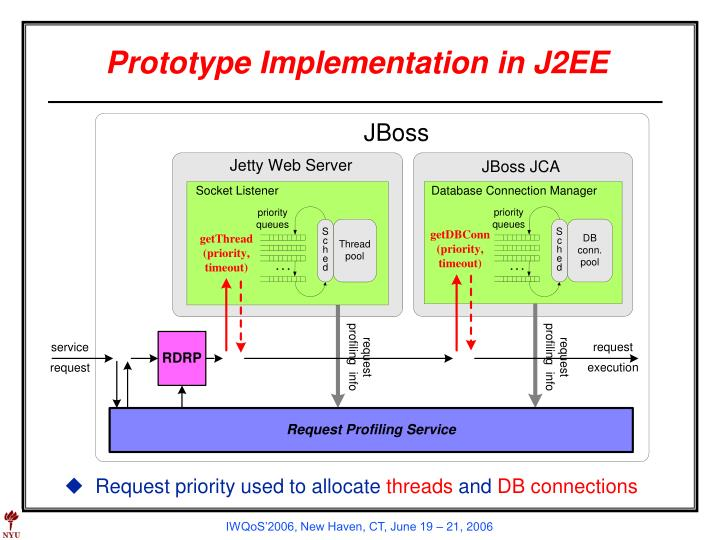 Prototype Implementation in J2EE