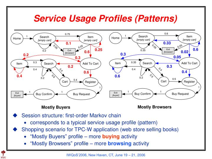 Service Usage Profiles (Patterns)