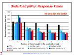 underload 80 response times