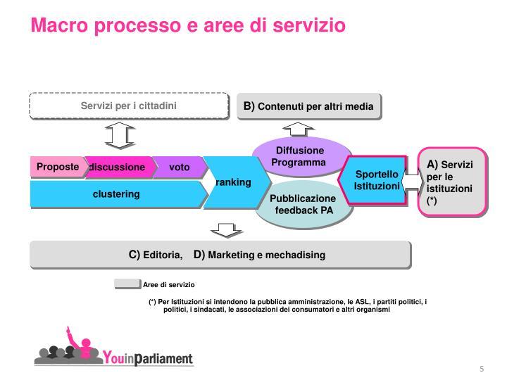 Macro processo e aree di servizio