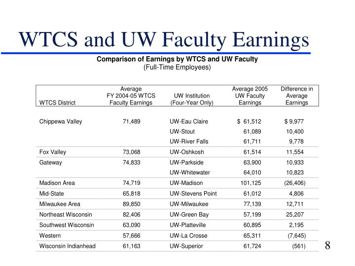 WTCS and UW Faculty Earnings