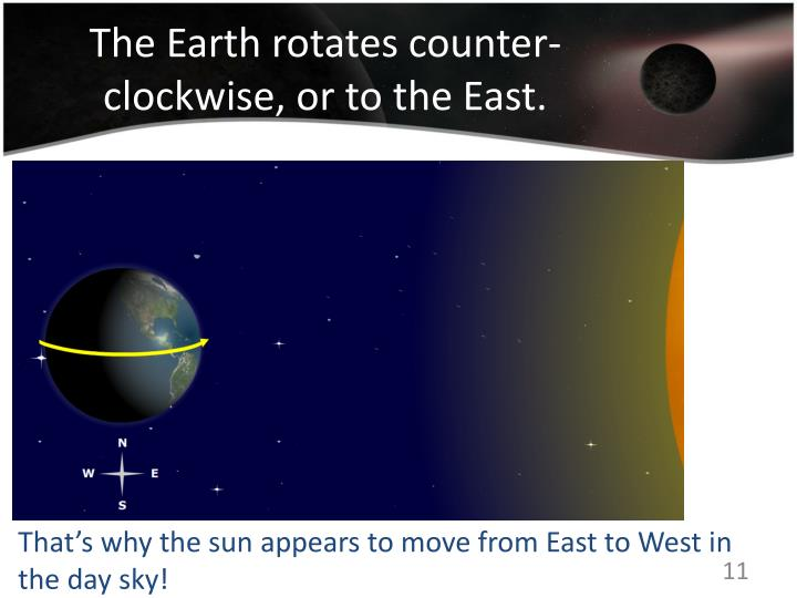 The Earth rotates counter-clockwise, or to the East.