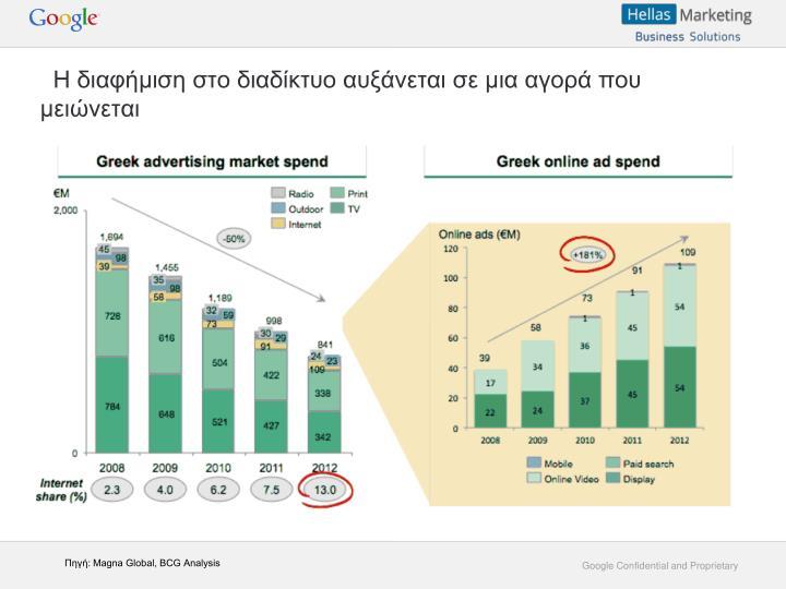 Η διαφήμιση στο διαδίκτυο αυξάνεται σε μια αγορά που μειώνεται