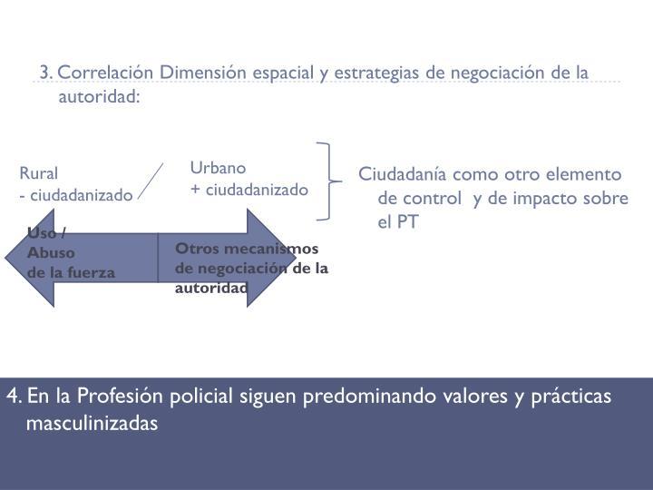 3. Correlación Dimensión espacial y estrategias de negociación de la autoridad: