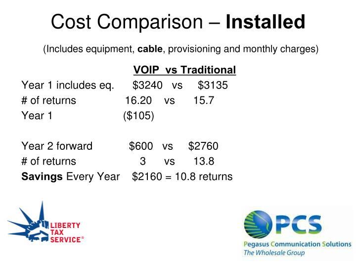 Cost Comparison –
