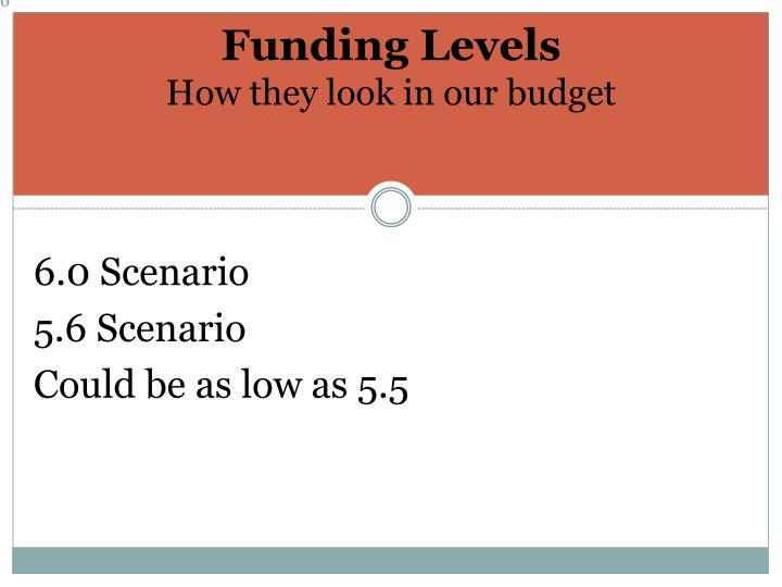 Funding Levels
