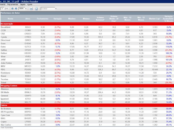 Fonte:  DEPES – Departamento de pesquisas econômicas e estatísticas do SECOVI MG – IPEAD – ITBI PMBH – Abril 2011