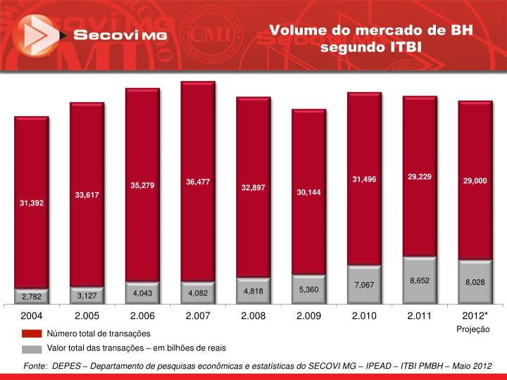 Volume do mercado de BH segundo ITBI