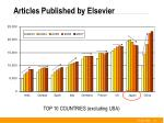 articles published by elsevier1