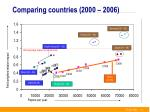 comparing countries 2000 2006