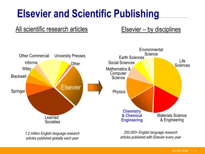 All scientific research articles