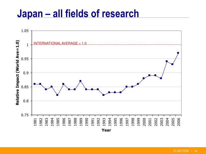 Japan – all fields of research
