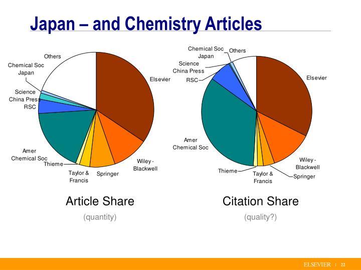 Citation Share