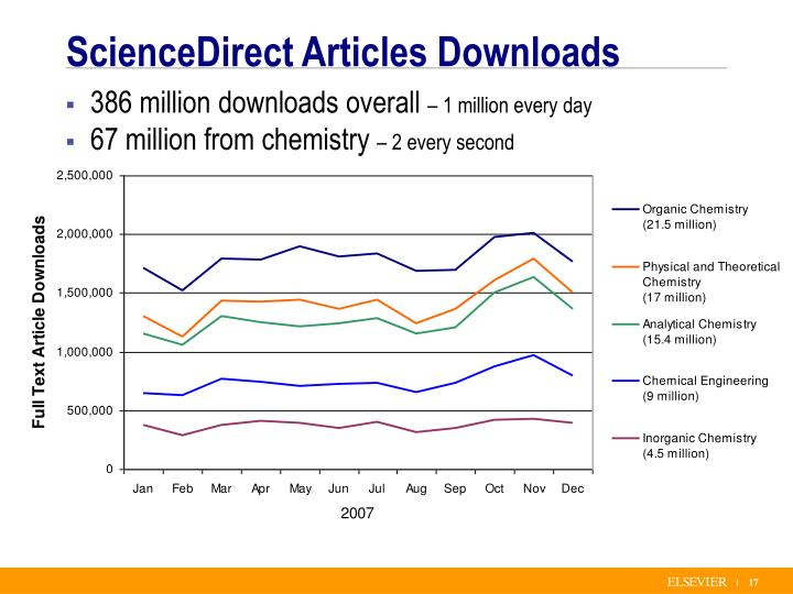 ScienceDirect Articles Downloads