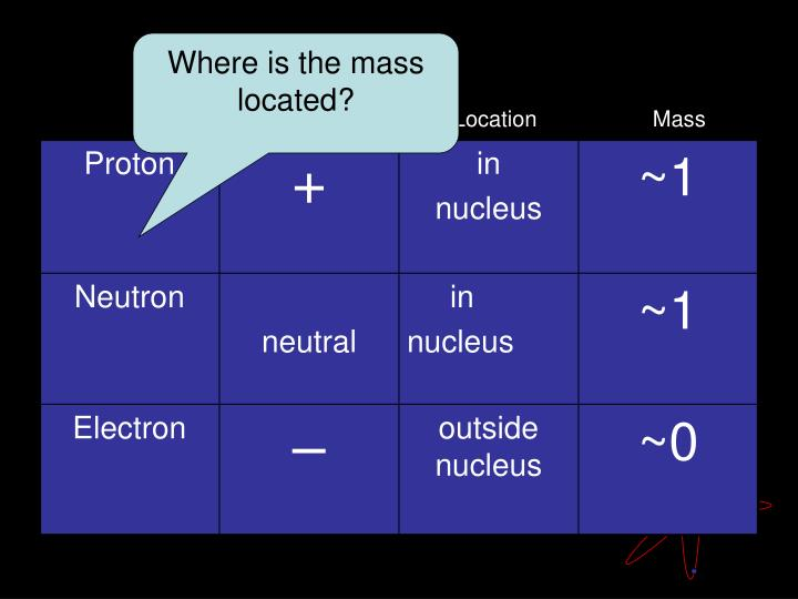 Where is the mass located?