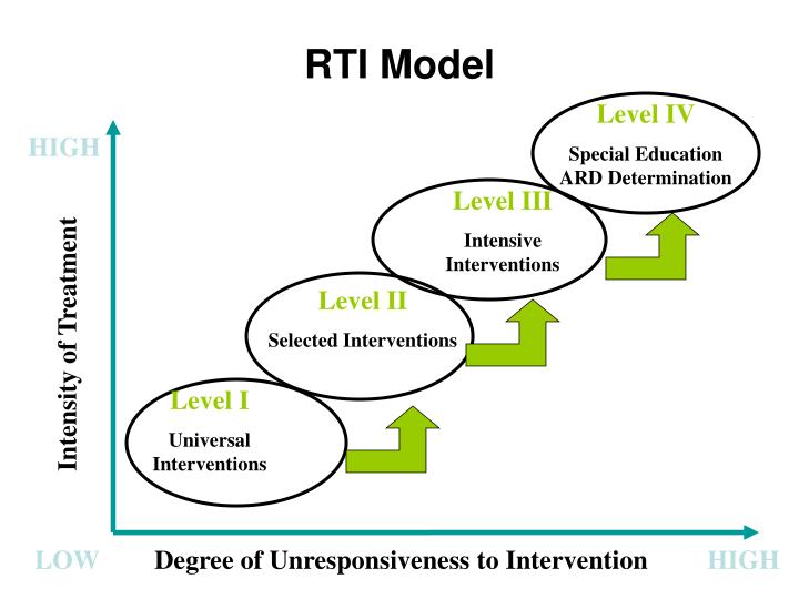RTI Model