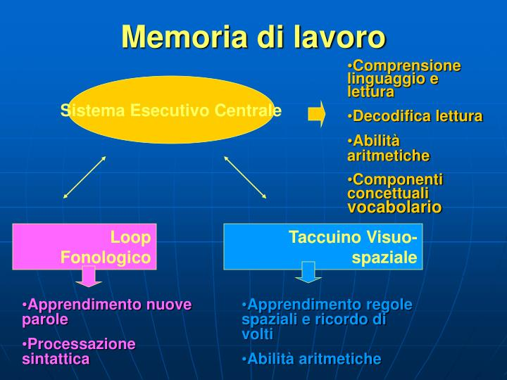 Memoria di lavoro