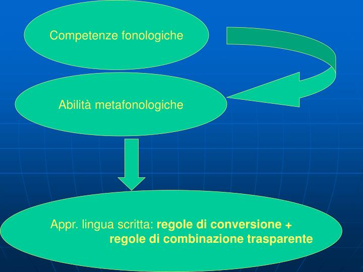 Competenze fonologiche