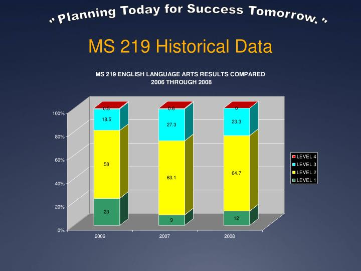 Ms 219 historical data