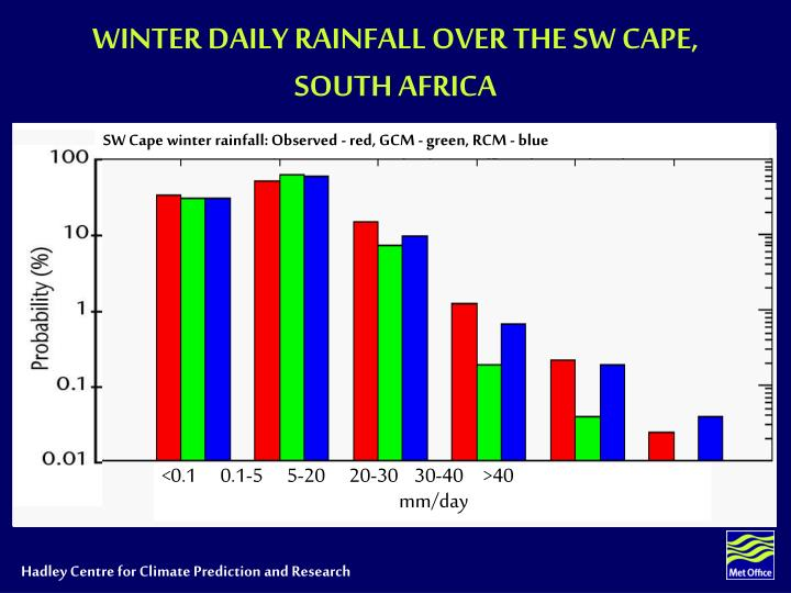WINTER DAILY RAINFALL OVER THE SW CAPE, SOUTH AFRICA