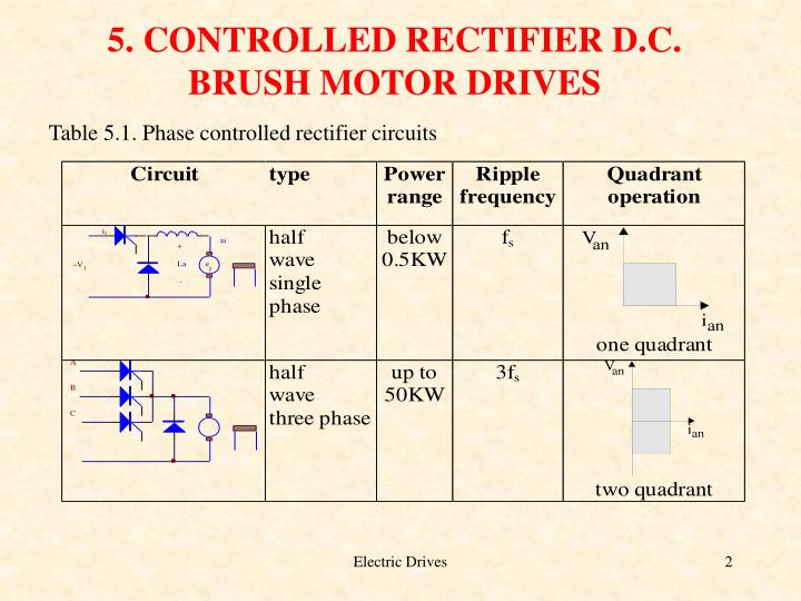 5. CONTROLLED RECTIFIER D.C. BRUSH MOTOR DRIVES
