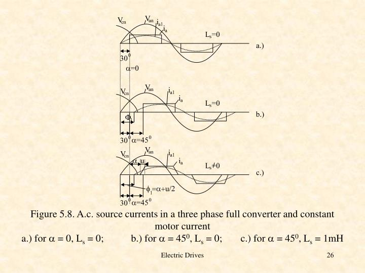 Figure 5.8. A.c. source currents in a three phase full converter and constant motor current