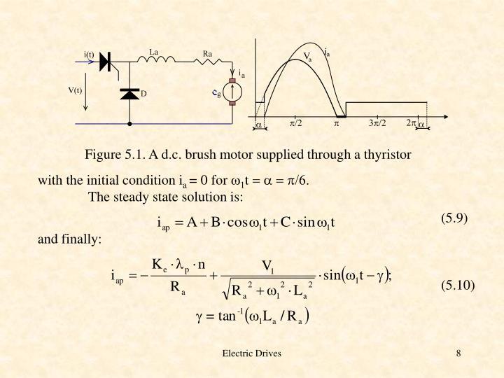 Figure 5.1. A d.c. brush motor supplied through a thyristor
