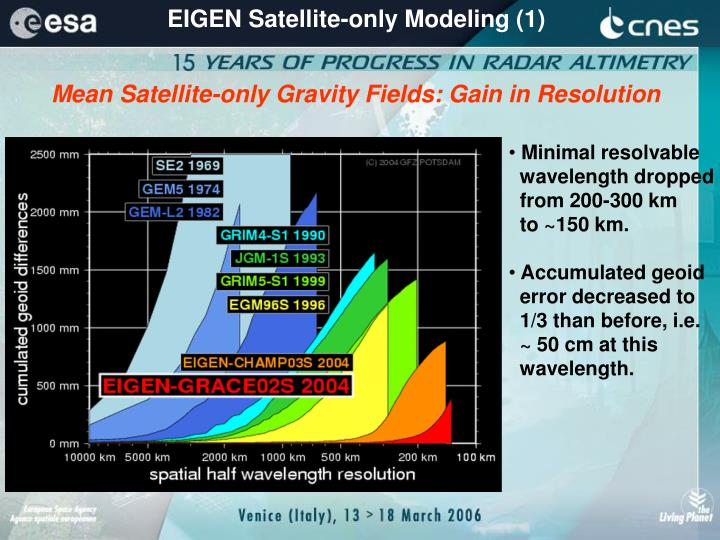 EIGEN Satellite-only Modeling (1)