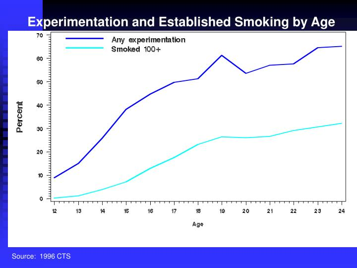 Experimentation and Established Smoking by Age