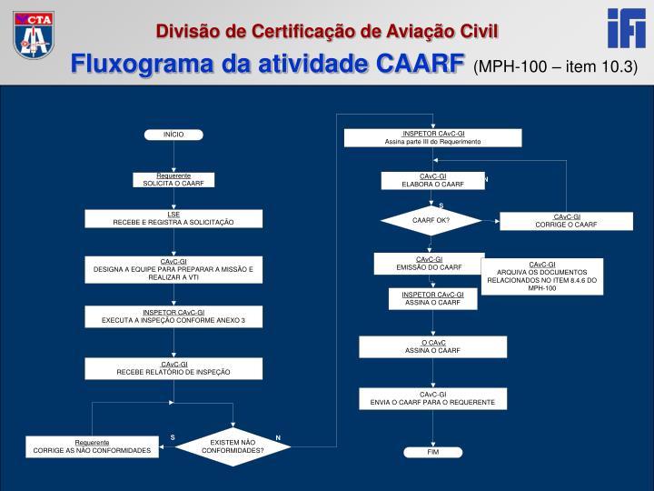 Fluxograma da atividade CAARF