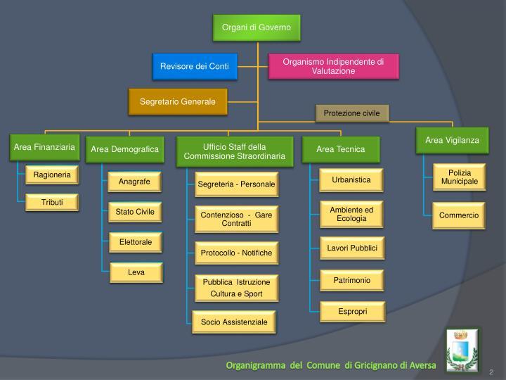 Organi di Governo